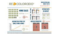 REcolorado Market Statistics Infographic Real Estate