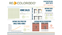Thumbnail REcolorado Infographic Annual Market Stats 2017
