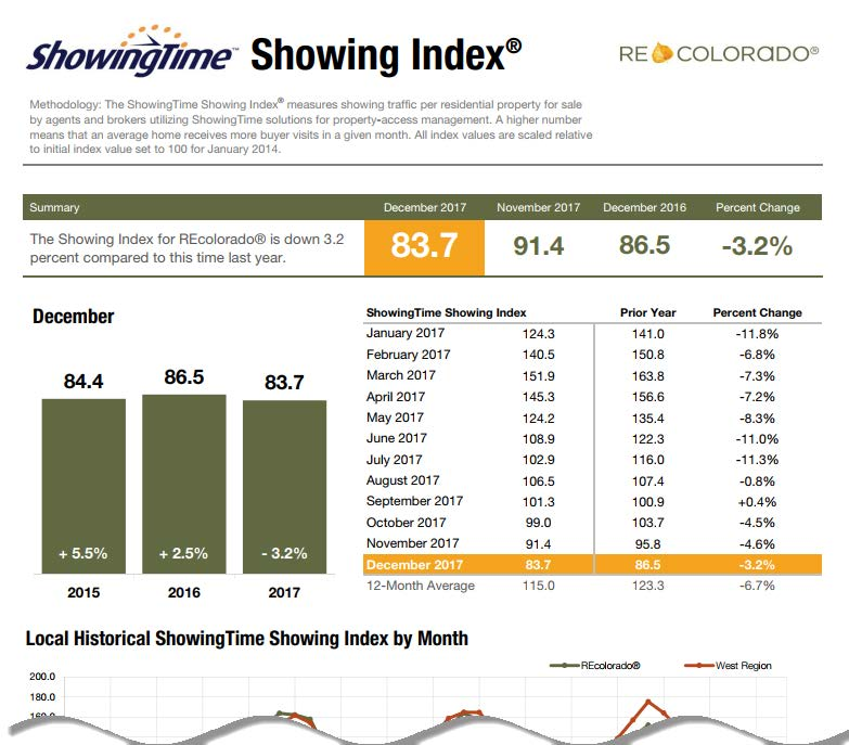 FastStats Real Estate ShowingTime Showing Service REcolorado Showing Index