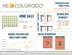 REcolorado Market Watch Infographic - November 2018
