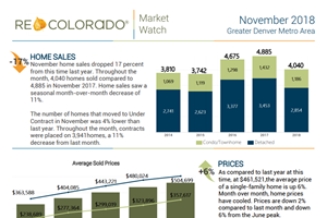 detailed market report denver november 2018