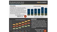 REcolorado Market Report November 2017 Real Estate