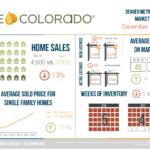 December 2018 REcolorado Market Statistics Infographic