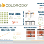 InfoGraphic March 2018 REcolorado Market Statistics