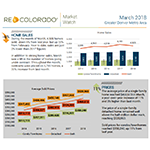 March 2018 REcolorado Market Statistics Detailed