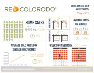 market statistics home sales price
