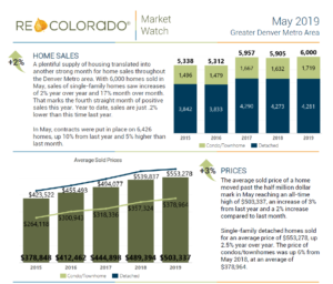 market home statistics sales watch price