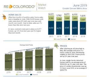 Market Watch June Stats