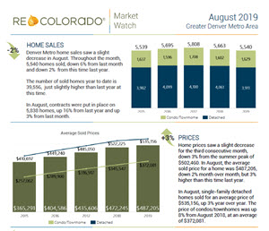 REcolorado Market Watch Report August 2019
