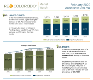 February 2020 Detailed Market Report