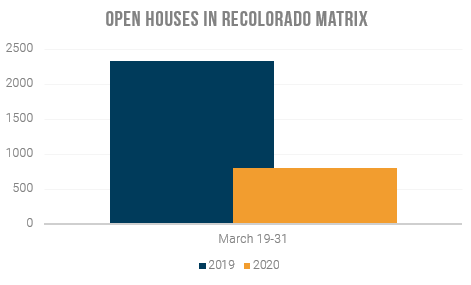 Open Houses in REcolorado Matrix March 19-31