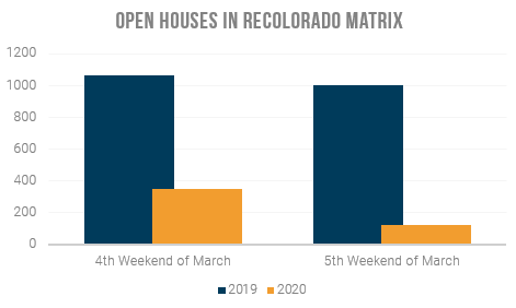 Open houses in REcolorado Matrix March Weekends