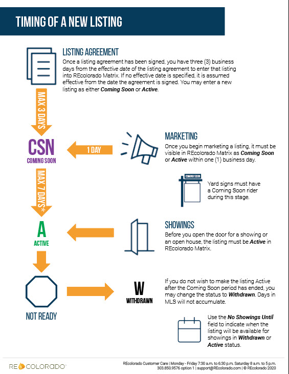 Timing of a new listing infographic