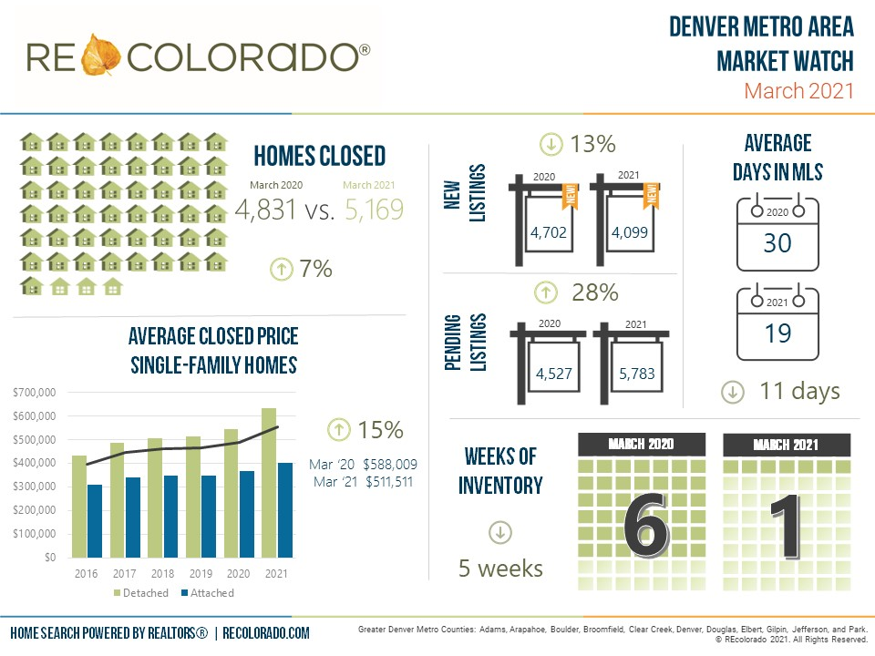 Denver Metro Area Market Watch Infographic March 2021