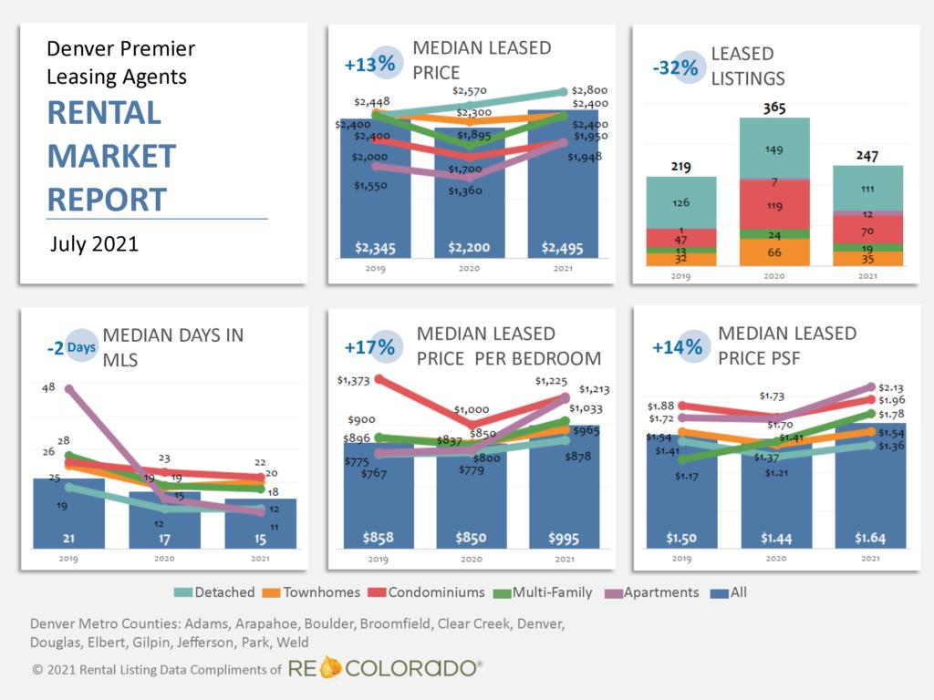 Denver Premier Leasing Agents Rental Market Report July 2021