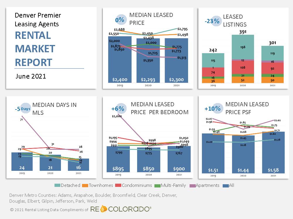 Denver Premier Leasing Agents Rental Market Report June 2021