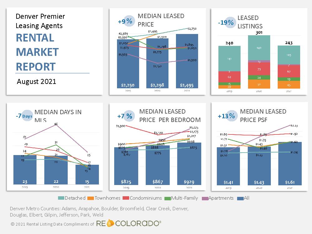 Rental Market Stats August 2021 Denver