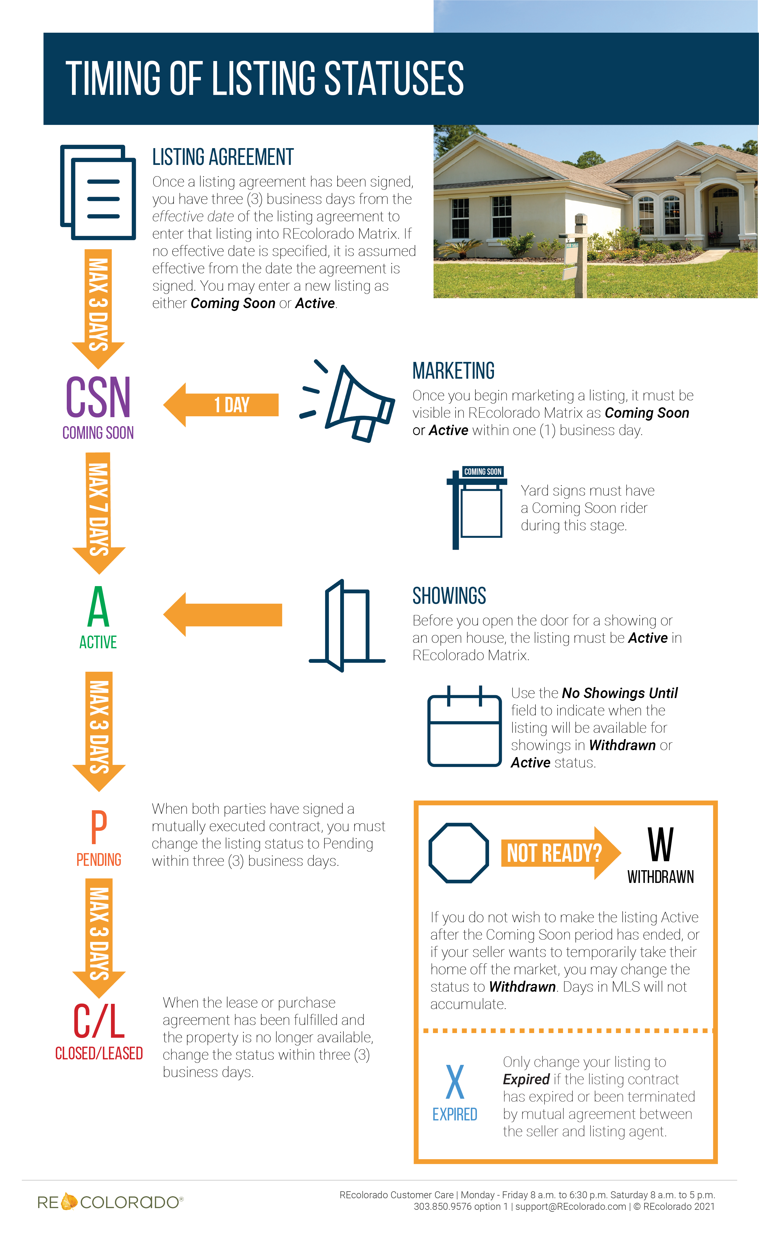 Timing of Listing Statuses infographic